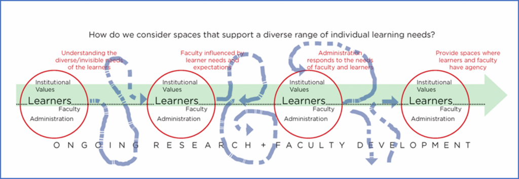 Diversity, Equity, and Inclusion: Research